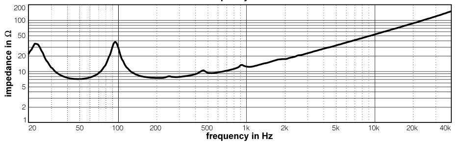Curva de impedancia de un altavoz