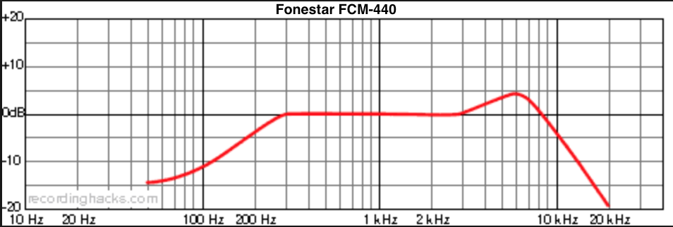 Fonestar FCM-440 - Respuesta en Frecuencia