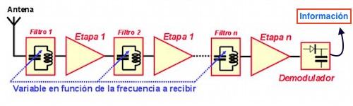 receptor homodino