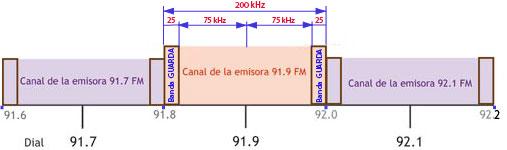 Ancho de banda radio FM