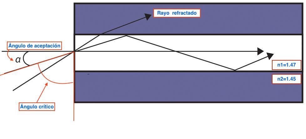 apertura numérica y ángulo crítico