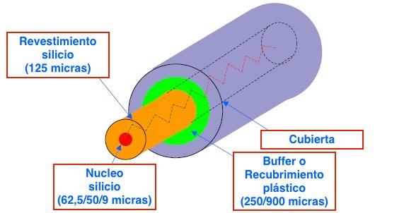 constitución de fibra óptica