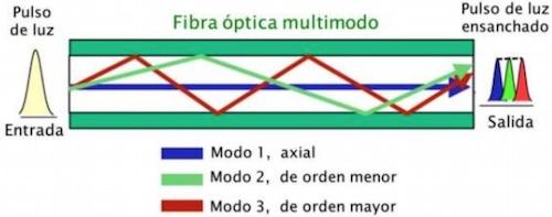 dispersión modal