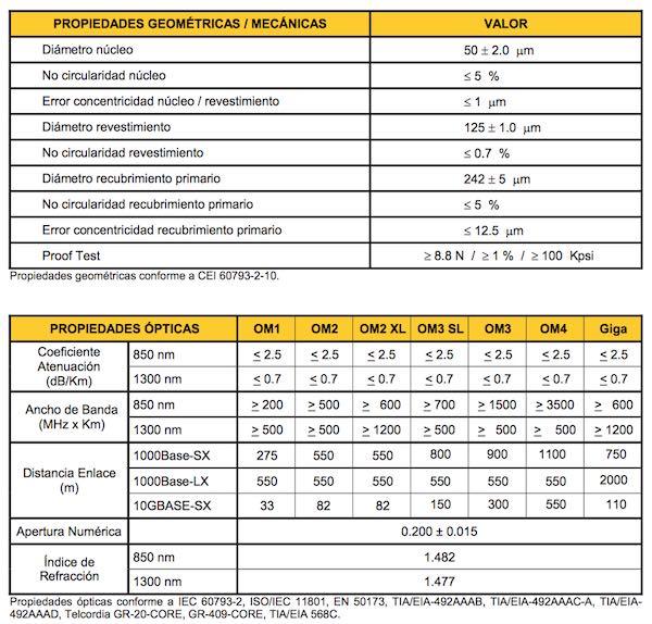 fibra óptica multimodo 50/125
