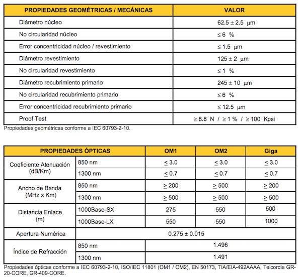 fibra óptica multimodo 62,5 / 125