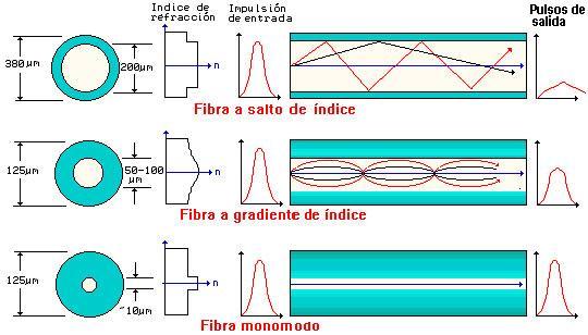 Fibra óptica de indice gradual
