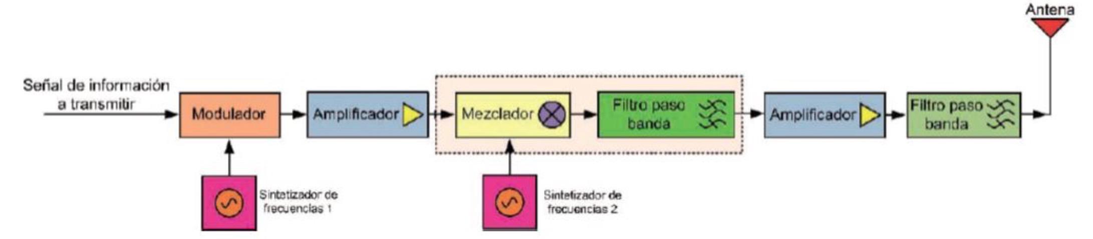 Emisor Heterodino - EL CAJÓN DEL ELECTRÓNICO