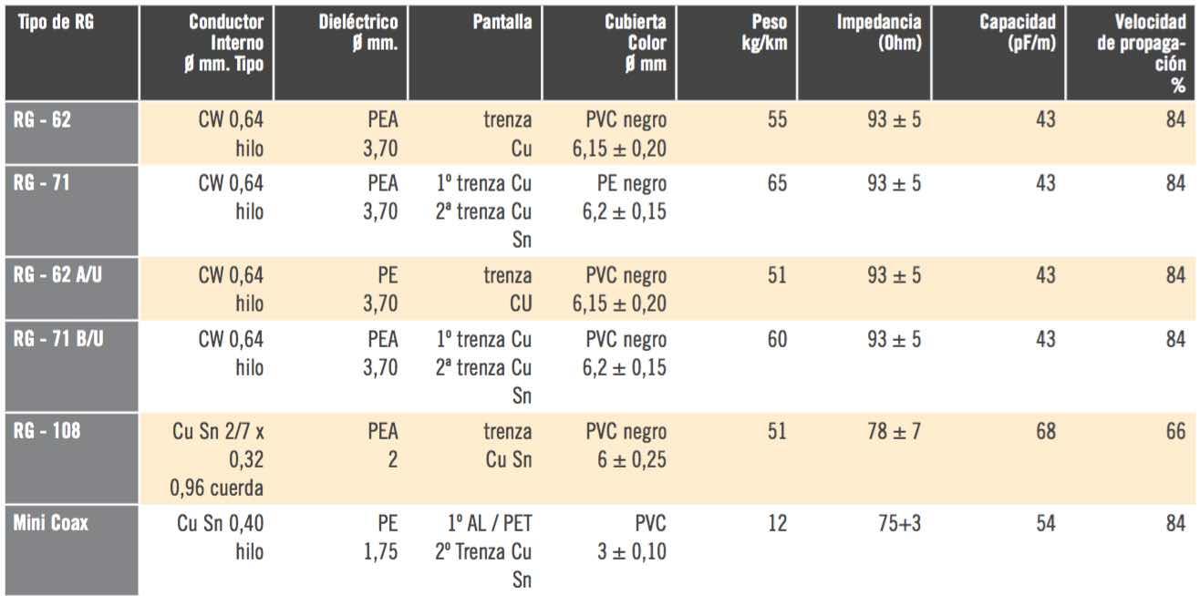 Cables coaxiales más usados - EL CAJÓN DEL ELECTRÓNICO