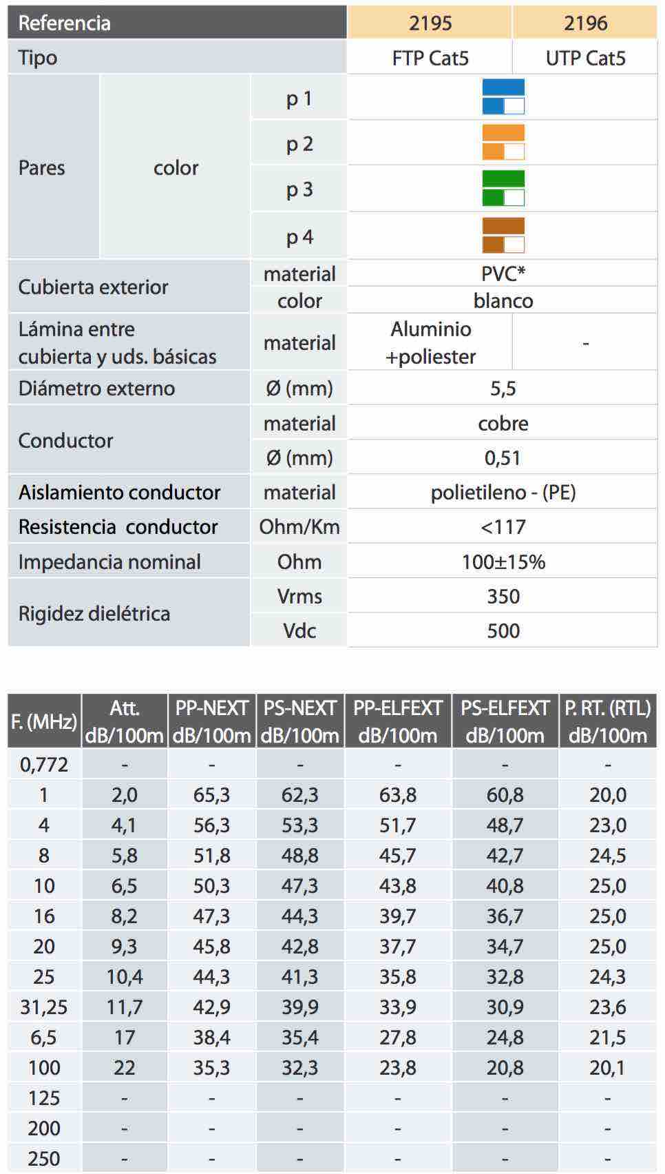 Características de un cable de pares cat 5 - EL CAJÓN DEL ELECTRÓNICO