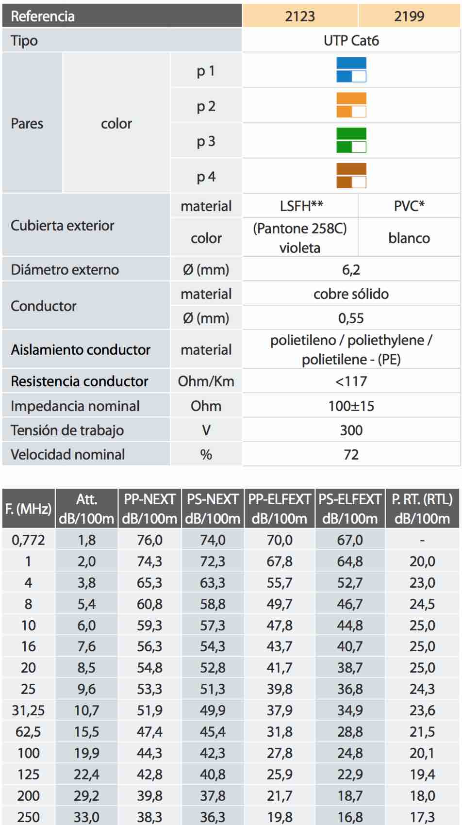 Características de un cable de pares cat 6 - EL CAJÓN DEL ELECTRÓNICO