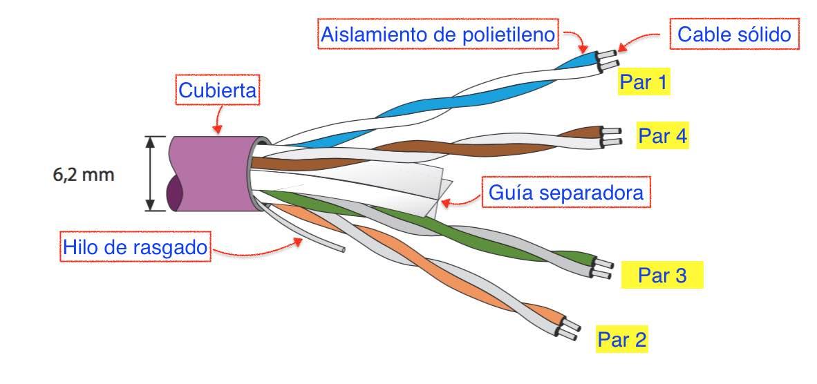 Constitución de un cable de pares - EL CAJÓN DEL ELECTRÓNICO
