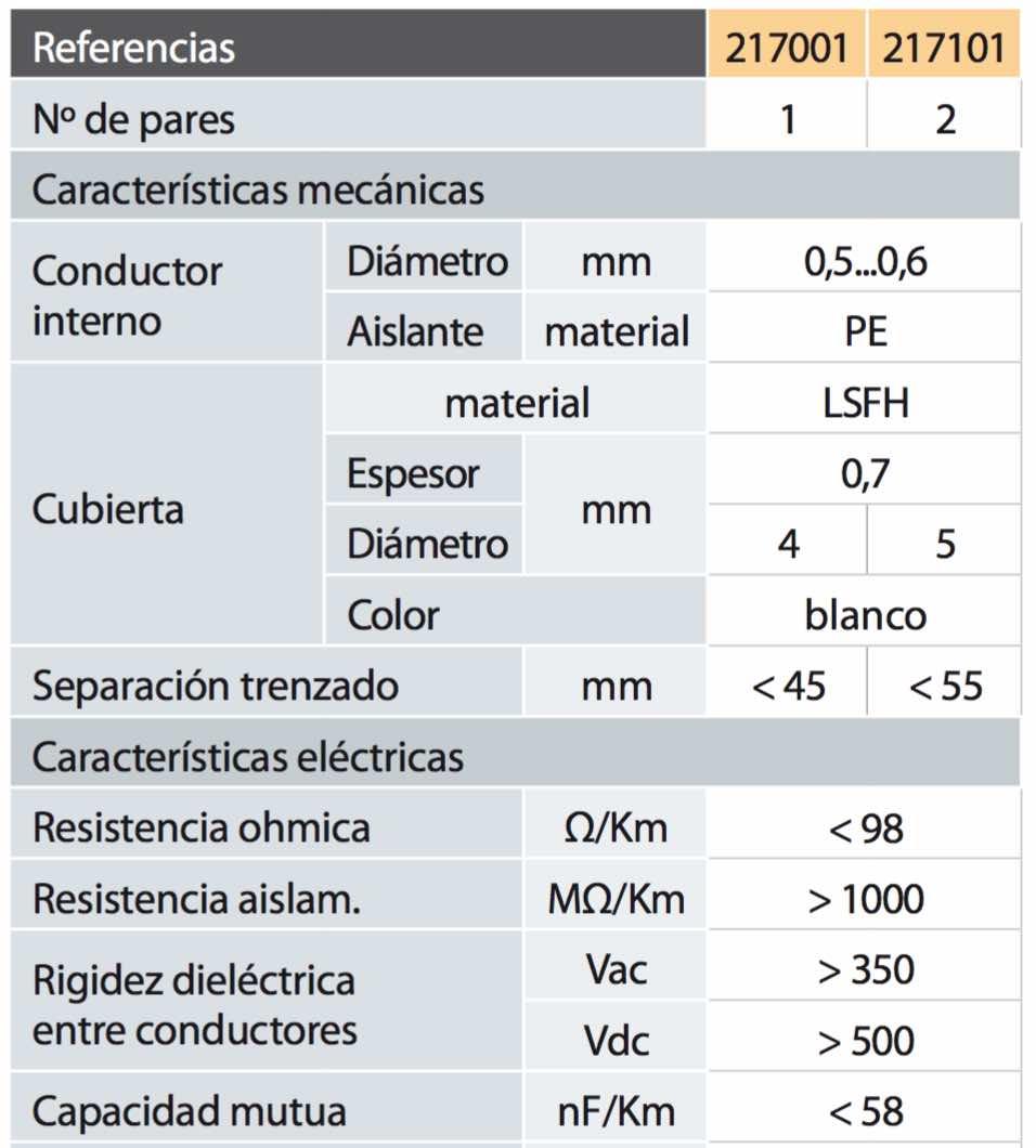 Características de un cable de acometida de dos pares - EL CAJÓN DEL ELECTRÓNICO