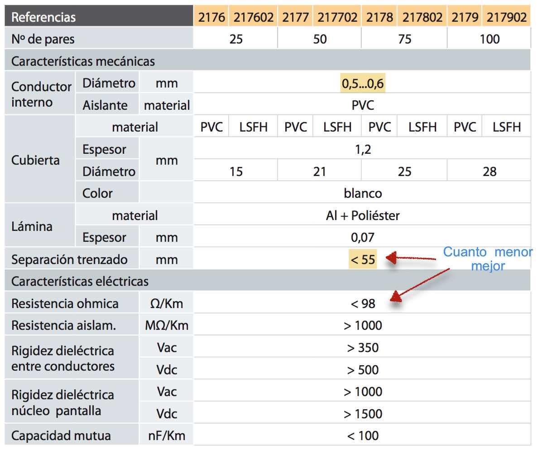 Características de un cable multipar - EL CAJÓN DEL ELECTRÓNICO