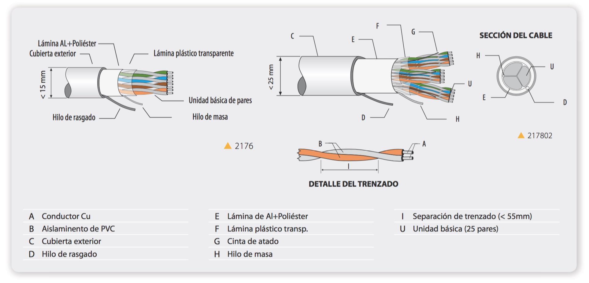 Constitución de un cable multipar - EL CAJÓN DEL ELECTRÓNICO