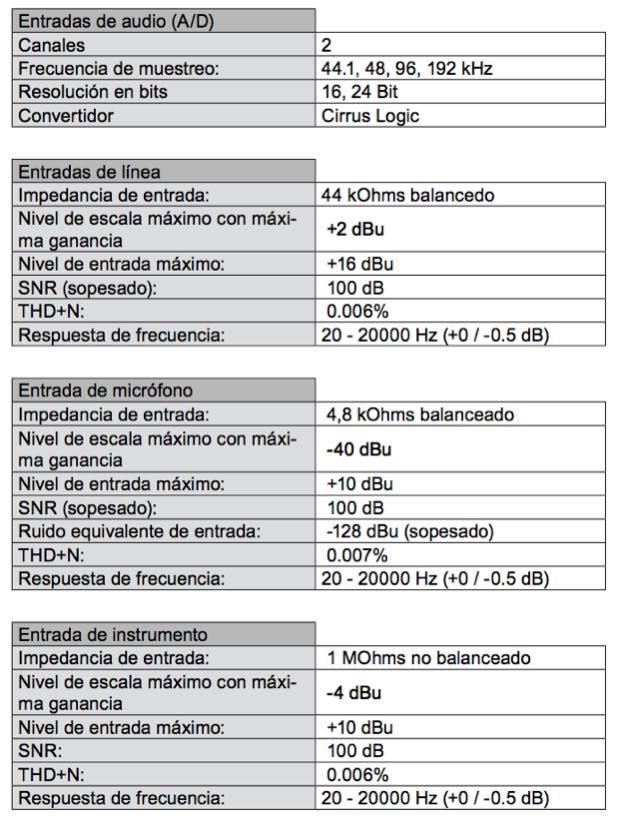 Características de Capturadora Audio Control 1 - EL CAJÓN DEL ELECTRÓNICO