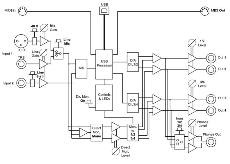 Esquema de capturadora de sonido Audio Control 1 - EL CAJÓN DEL ELECTRÓNICO