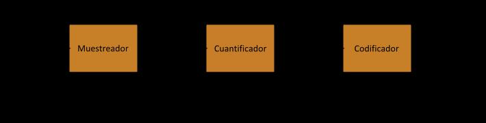 Conversor Analógico/Digital - EL CAJÓN DEL ELECTRÓNICO