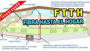 FTTH - Fibra hasta el hogar - EL CAJÓN DEL ELECTRÓNICO