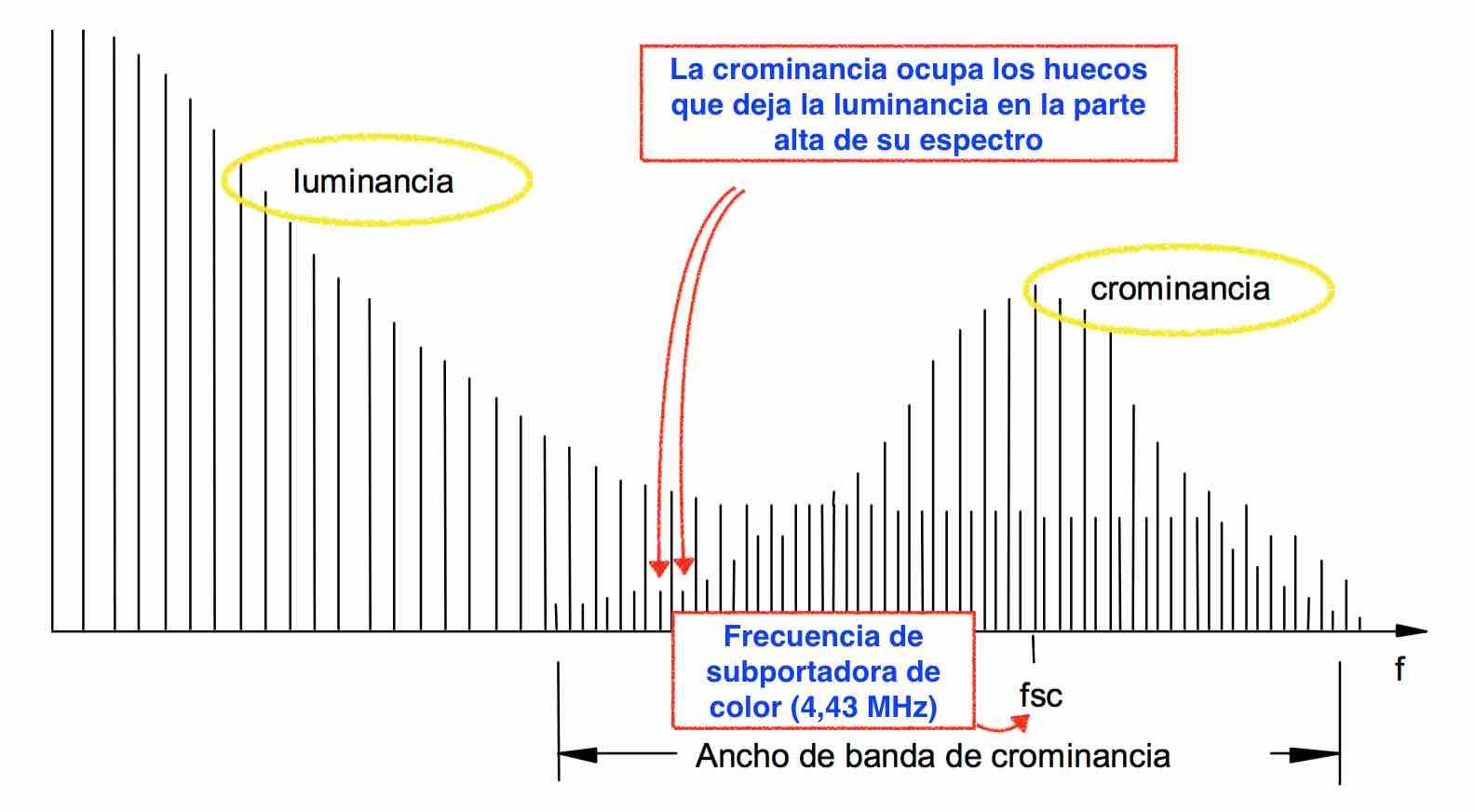 Espectro de un señal de video compuesto - EL CAJON DEL ELECTRONICO