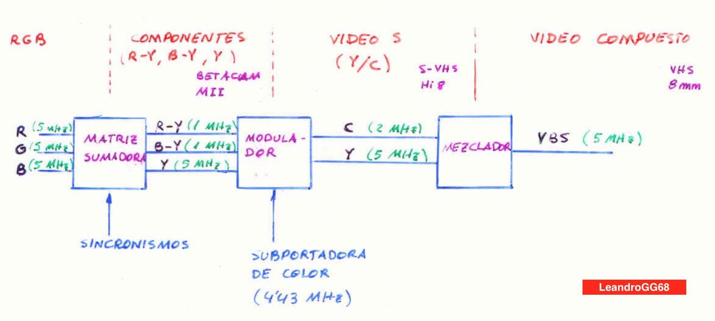 Generación de formatos de vídeo analógico