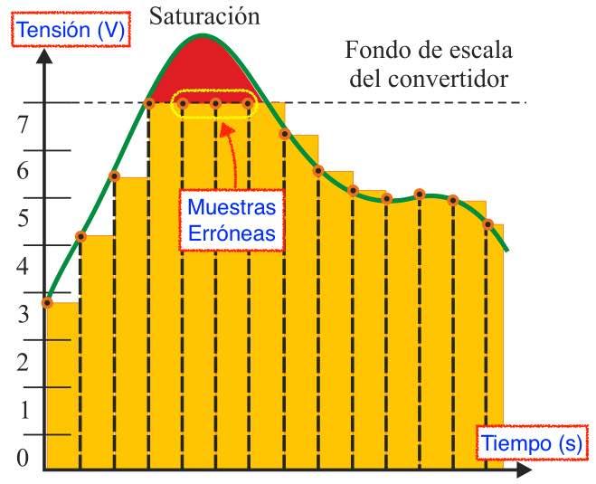 Saturación en un convertidor Analógico/Digital - EL CAJÓN DEL ELECTRÓNICO