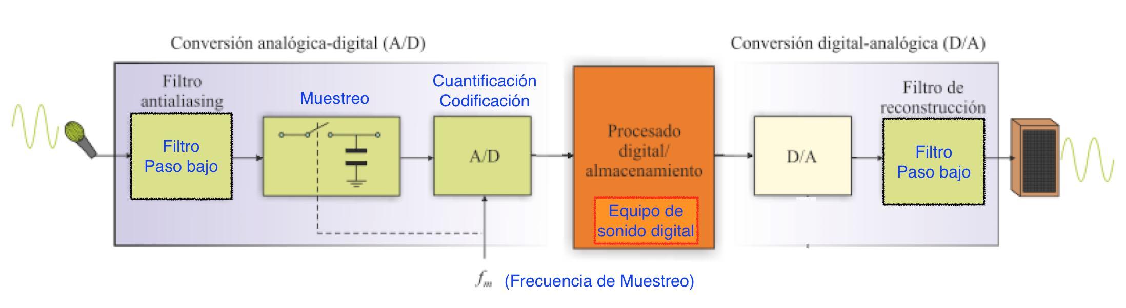 Equipo de sonido digital: diagrama de bloques - EL CAJÓN DEL ELECTRÓNICO